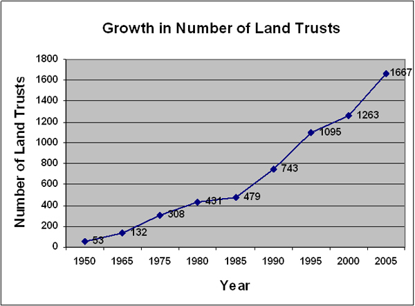 Growth in Number of Land Trusts