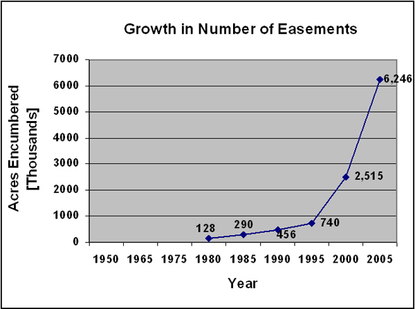 Growth in Number of Easements