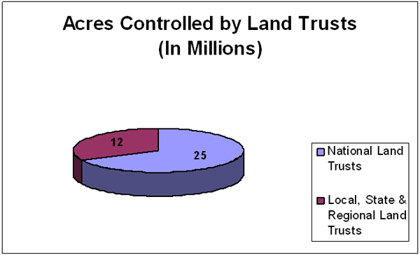 Acres Controlled By Land Trusts