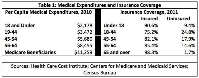 Medical Expenditures and Insurance Coverage