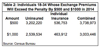 Individuals 18-34 Whose Exchange Premiums Will Exceed the Penalty By $500 & $1000 in 2014