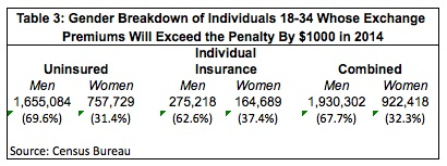 Gender Breakdown of Individuals 18-34 Whose Insurance Premiums Will Exceed the Penalty By $1000 in 2014