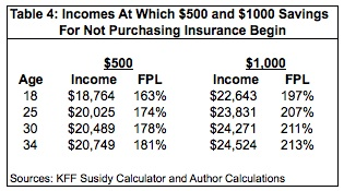 Incomes At Which $500 & $1000 Savings For Not Purchasing Insurance Begin