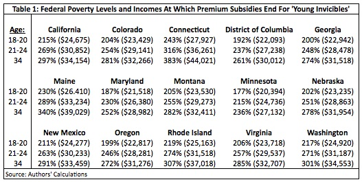 Federal Poverty Levels & Incomes At Which Premium Subsidies End for 'Young Invincibles'