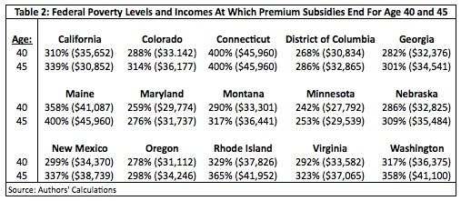 Federal Poverty Levels & Incomes At Which Premium Subsidies End for Age 40 & 45