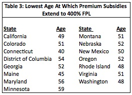 Lowest Age At Which Premium Subsidies Extend to 400% FPL