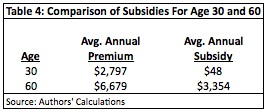 Comparison of Subsidies for Age 30 & 60
