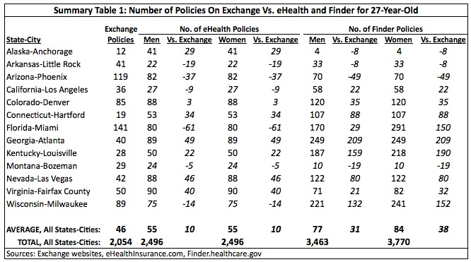 Summary Table 1: Number of Policies On Exchange Vs. eHealth and Finder for 27-Year-Old