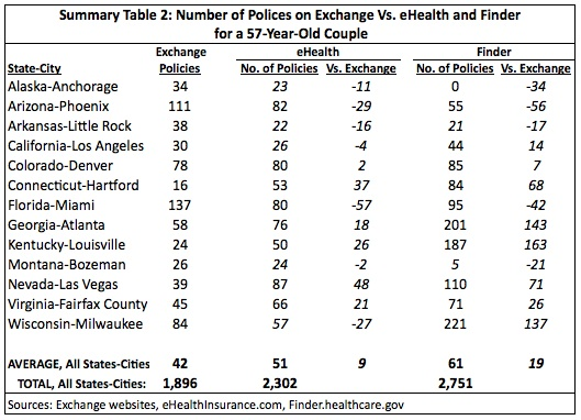 Summary Table 2: Number of Polices on Exchange Vs. eHealth and Finder for a 57-Year-Old Couple
