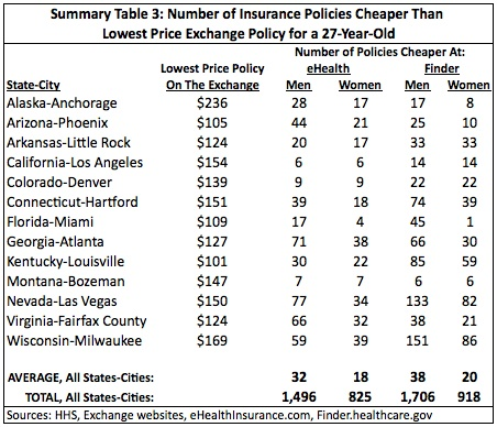 Summary Table 3: Number of Insurance Policies Cheaper Than Lowest Price Exchange Policy for a 27-Year-Old