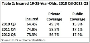Table 2: Insured 19-25-Year-Olds, 2010 Q3-2012 Q3