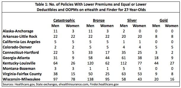 Table 1: No. of Policies with Lower Premiums & Equal or Lower Deductibles and OOPMs on eHealth and Finder for 27-year-olds