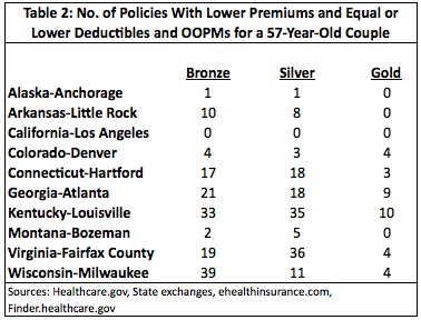 Table 2: No. of Policies with Lower Premiums & Equal or Lower Deductibles and OOPMs for a 57-year-old Couple