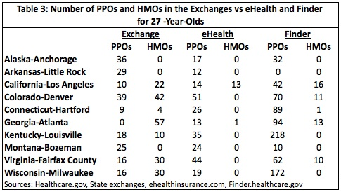 Table 3: No. of PPOs and HMOs in the Exchanges vs. eHealth & Finder for 27-year-olds
