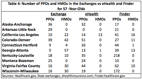 Table 4: No. of PPOs & HMOs in the Exchanges vs. eHealth & Finder for 57-year-olds