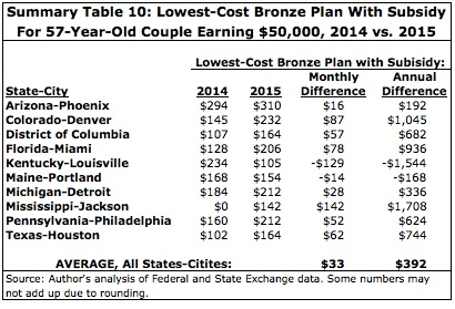 Summary Table 10: Lowest-Cost Bronze Plan With Subsidy for 57-Year-Old Couple Earning $50,000, 2014 vs. 2015