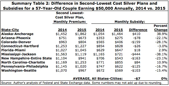 Summary Table 2: Difference in Second-Lowest Cost Silver Plans and Subsidies for a 57-Year-Old Couple Earning $50,000 Annually, 2014 vs. 2015