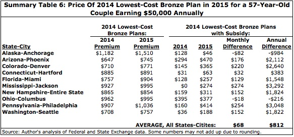 Summary Table 6: Price of 2014 Lowest-Cost Bronze Plan in 2015 for a 57-Year-Old Couple Earning $50,000 Annually