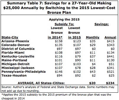 Summary Table 7: Savings for a 27-Year-Old Making $25,000 Annually by Switching to the 2015 Lowest-Cost Bronze Plan