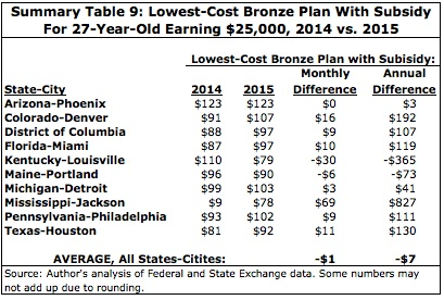 Summary Table 9: Lowest-Cost Bronze Plan With Subsidy for 27-Year-Old Earning $25,000, 2014 vs. 2015