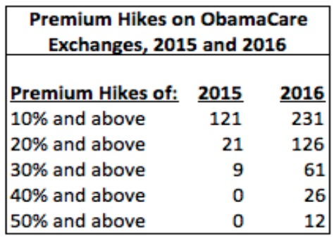 Premium Hikes on ObamaCare Exchanges, 2015 and 2016