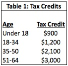 Table 1: Tax Credits