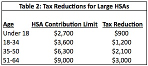 Table 2: Tax Reductions for Large HSAs