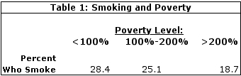 Table 1: Smoking and Poverty