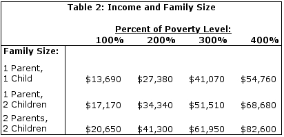 Table 2: Income and Family Size