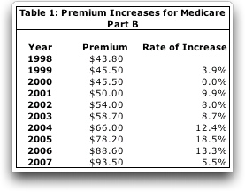 Table 1: Premium Increases for Medicare Part B