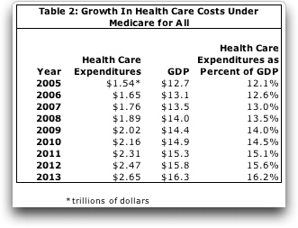 Table 2: Growth in Health Care Costs Under Medicare for All