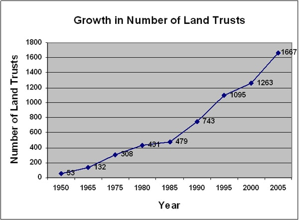 Conservation Easements: The Good, the Bad, and the Ugly, by