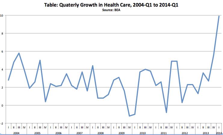 GDP-Health