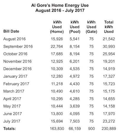 Gore S Electricity Consumption Is Unfriendly To Both The Environment And His Wallet Former Vice President Electric Bill Averaged 1 800 A Month Over